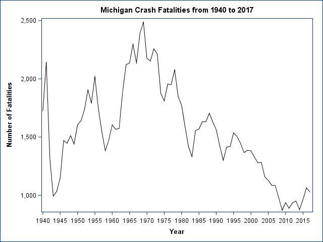 fatalities_1940_2017